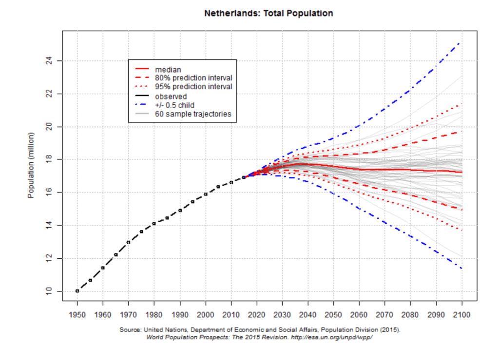 populationnetherlandsUN