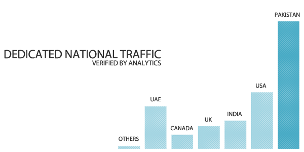 Dedicated National Traffic Advertise
