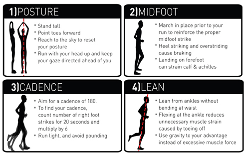 Good Running Form [Infographic]