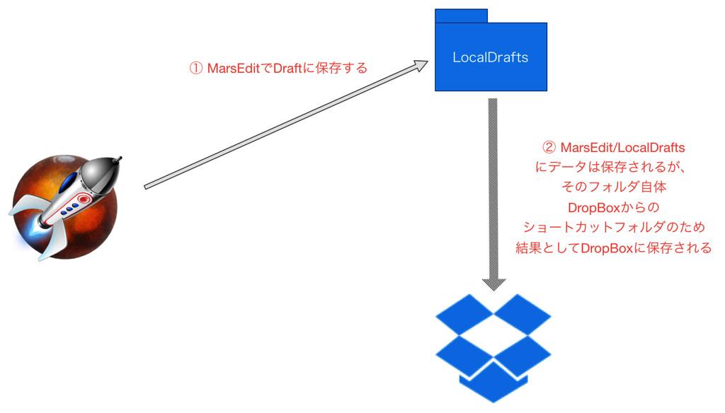 Dropboxと連携するイメージ図