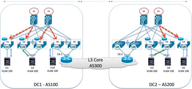 Anycast Layer 3 Gateway