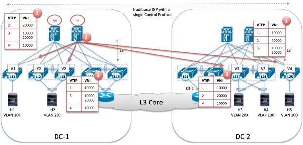 BGP propagates the VTEP information
