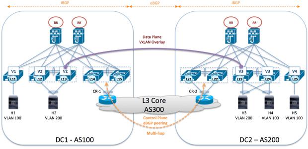 VxLAN eBGP Control Plane