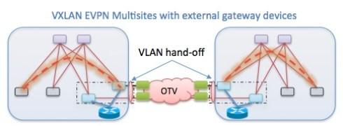 VXLAN EVPN Multisites with external gateway devices