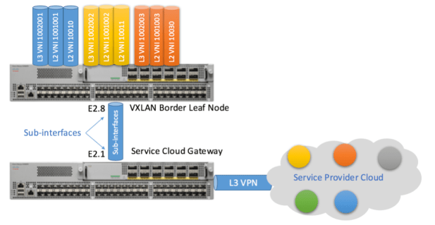 Figure 8: tenant-connections-to-service-cloud