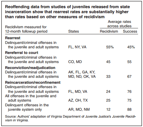 juvenile recidivism The impact of detention on juvenile recidivism in montana: is the impact of detention influenced by other factors daniel n acton the university of montana.