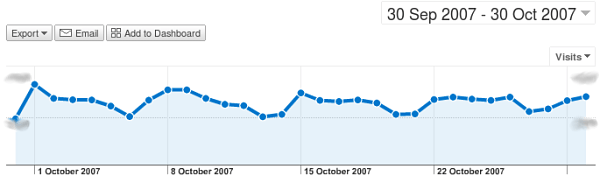 Google visitors in October