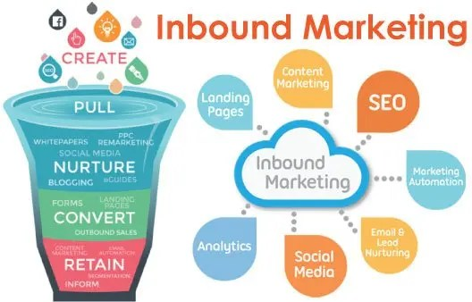 ZestinIT Inbound Marketing Agency In Cardiff UK - Inbound marketing services