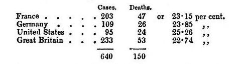 Mortality of Amputation