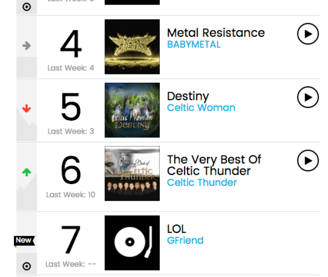 Nct 127 Top The Billboard World Alchart – Home Garden And