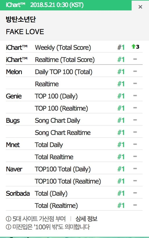 """- bts 112 - BTS Achieves First Ever Perfect All-Kill With """"Fake Love""""  - bts 112 - BTS Achieves First Ever Perfect All-Kill With """"Fake Love"""""""