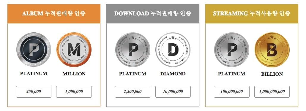 BTS se convierte en el primer artista en recibir la certificación de doble millón de Gaon 1