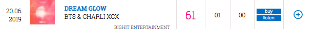"""El OST de BTS y Charli XCX, """"Dream Glow"""", debuta en lista oficial de sencillos del Reino Unido 1"""