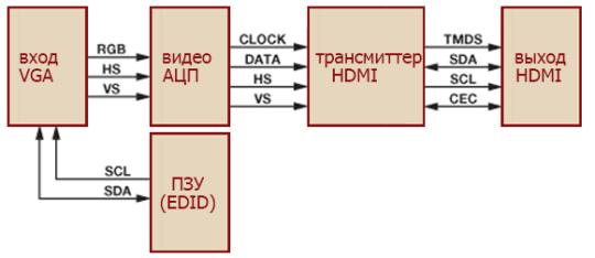 A VGA-HDMI adapter funkcionális diagramja