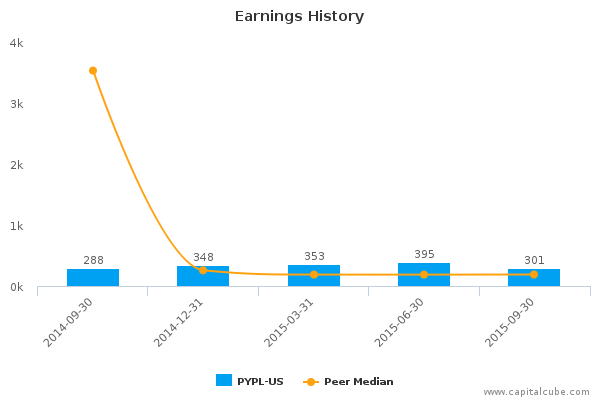 Earnings History