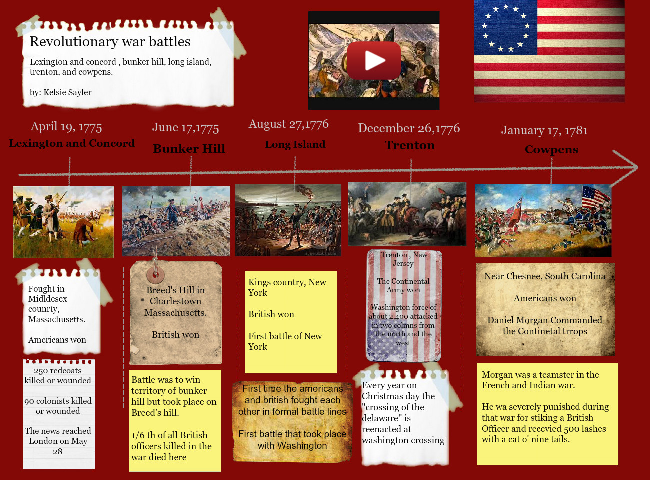 Revolutionary War Timeline American Americans Battle