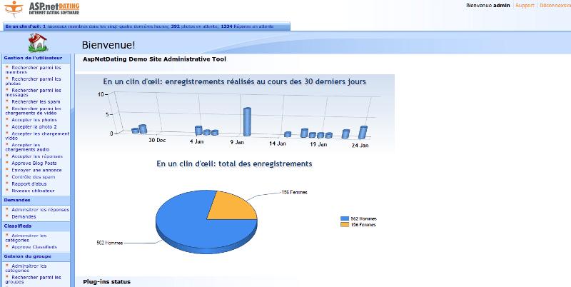 Partie Administrative de ASP.NET DATING