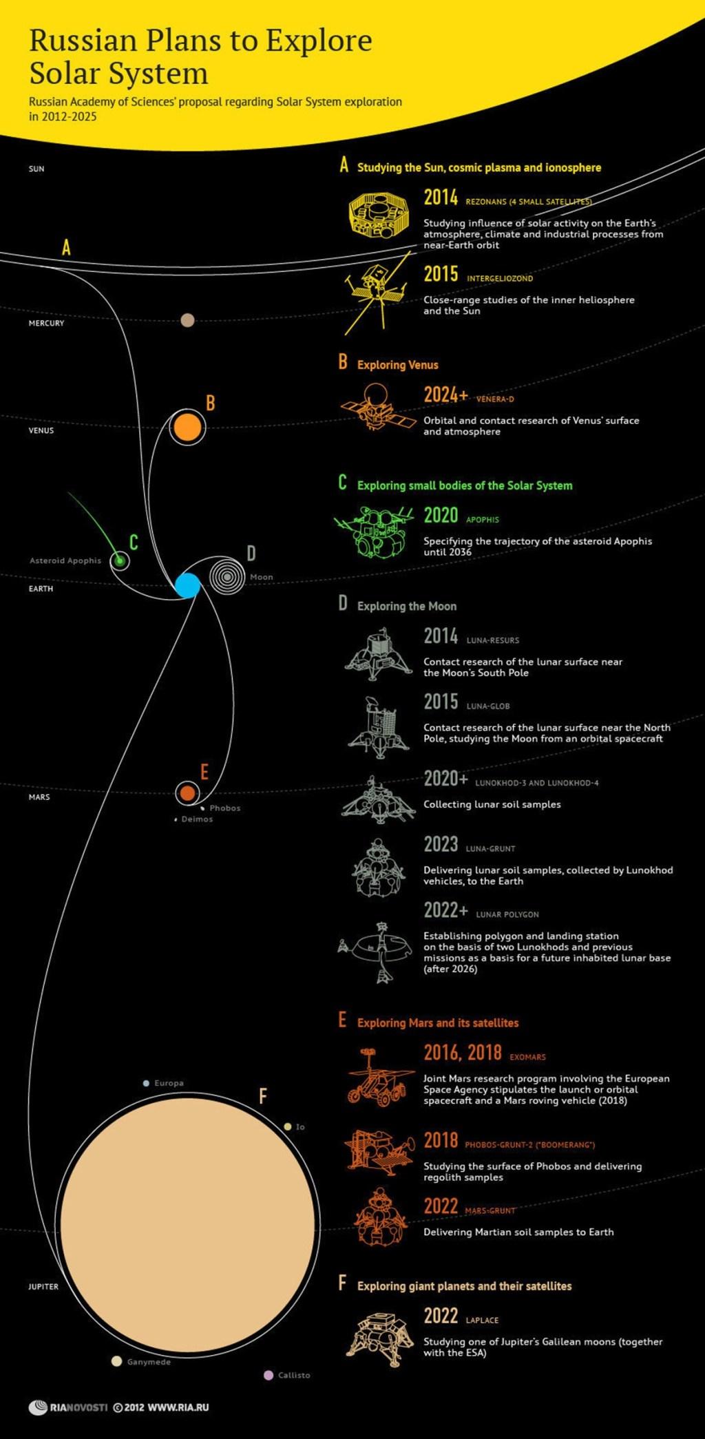 00 RIA-Novosti Inforgraphics. Russian Plans to Explore the ...