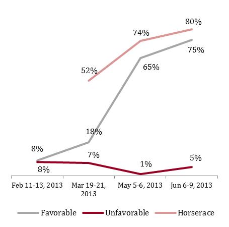 Figure 4: Gomez favorability, vote share with Republicans