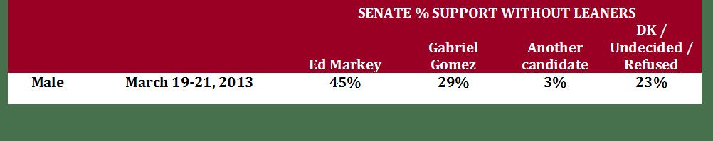 row percent