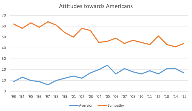 Attitudes_towards_Americans