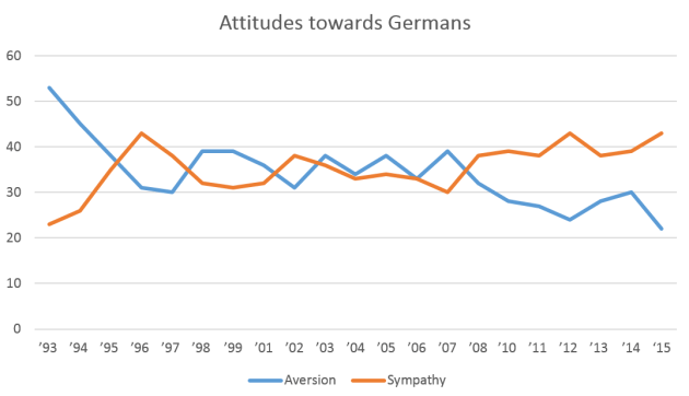 Attitudes_towards_Germans
