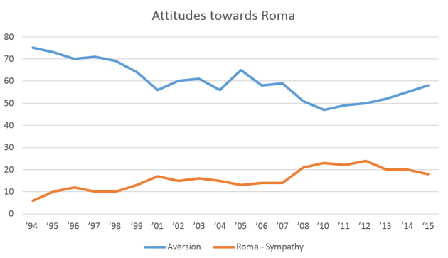 Attitudes_towards_Roma