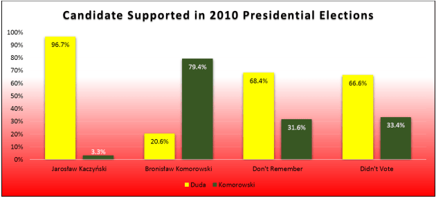 Presidential_Elections_Round_2_Chart_1