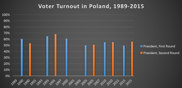 Voter_Turnout_updated