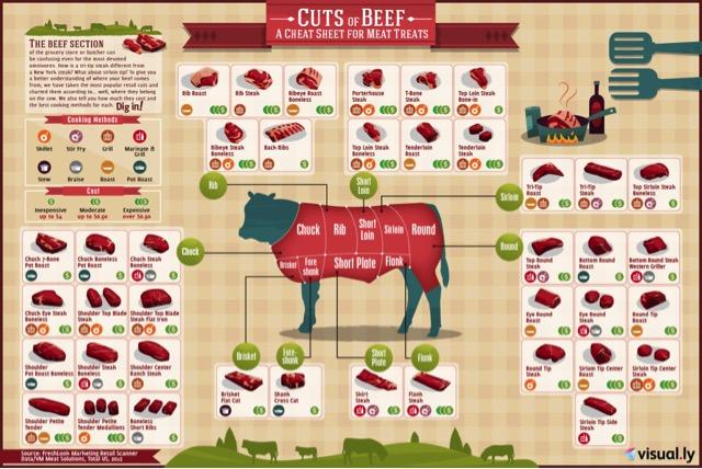 beef cuts