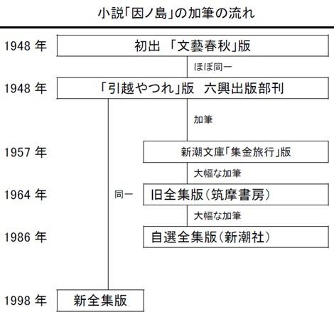 小説「因ノ島」の加筆の流れ