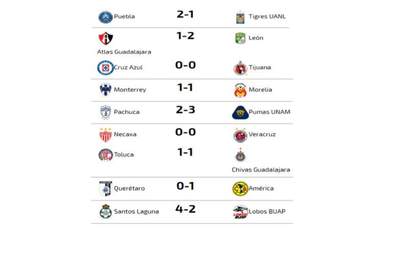 Arranco la liga MX del futbol mexicano y los resultados fueron los  siguientes  17762cba1d492
