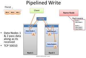 HDFS-Pipleline-Write-s