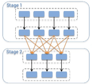 Spark Architecture: Shuffle | Distributed Systems Architecture