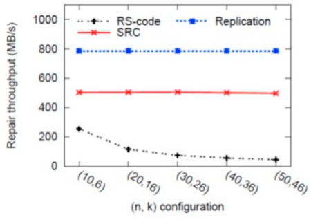 repair_throughput_replication_vs_reedsolomon