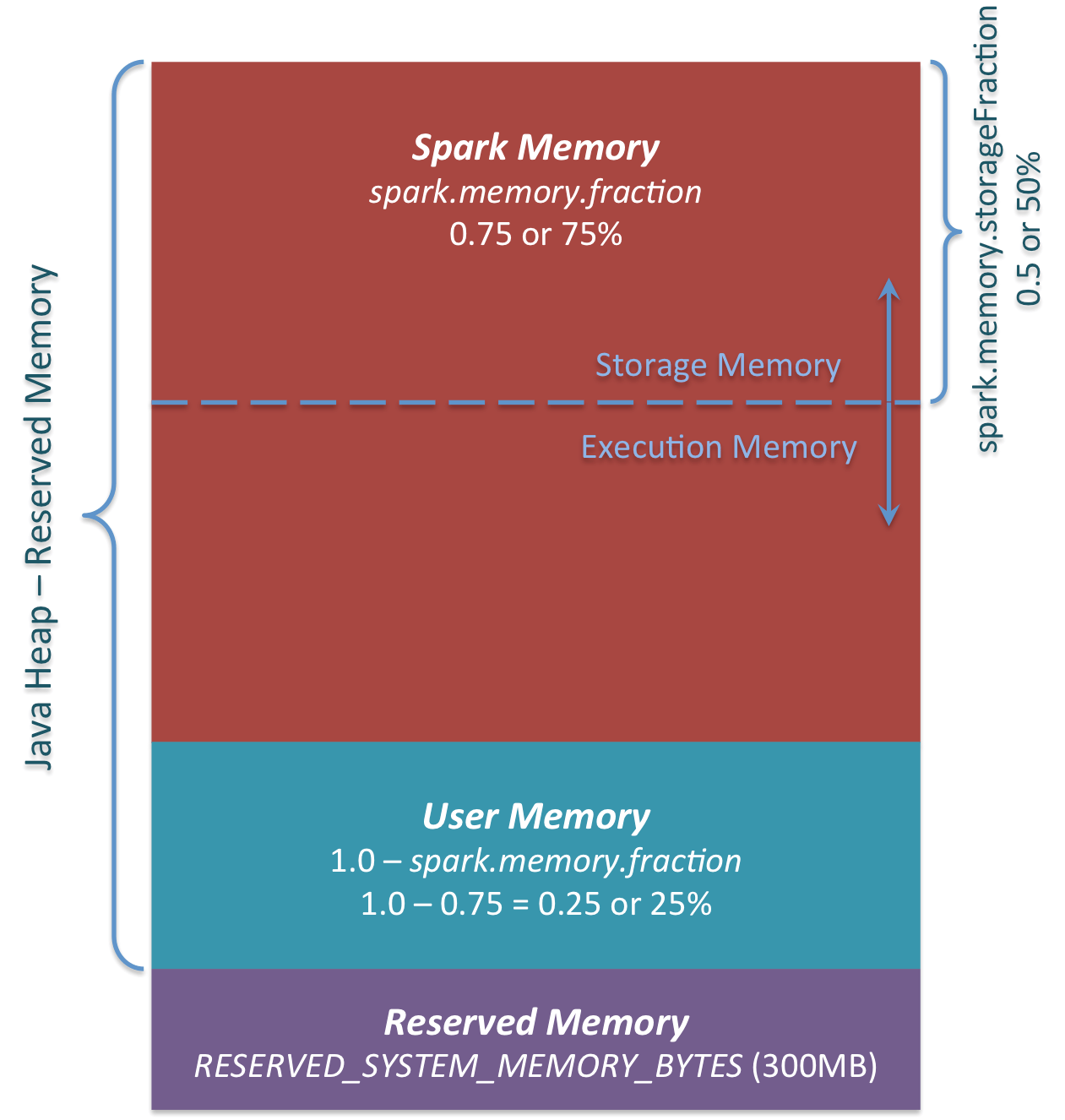 Spark Memory Management | Distributed Systems Architecture