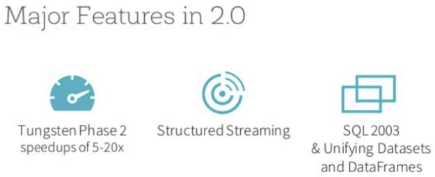 Spark 2.0 Major Features