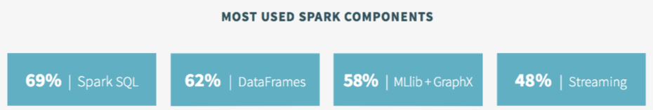 Apache Spark Future | Distributed Systems Architecture