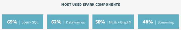 Spark Survey 2015 Components