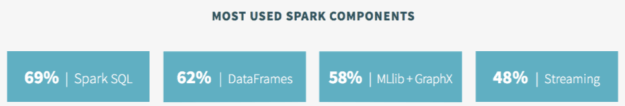 Spark Survey 2015 Components