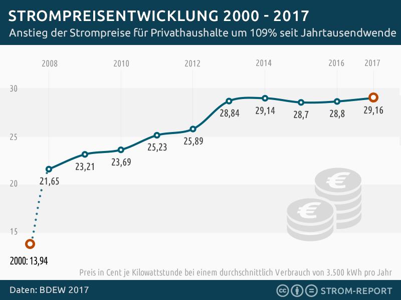 Strompreisentwicklung private Haushalte 2000 – 2017