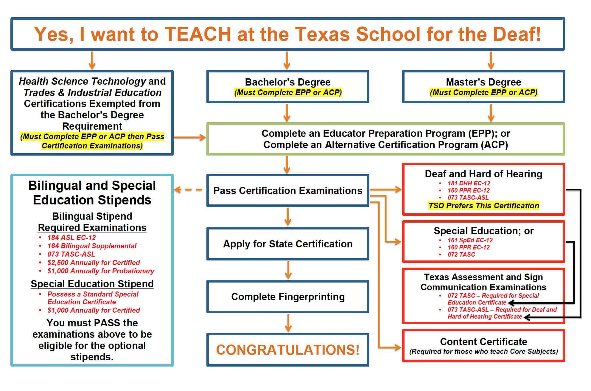 Texas Human Services Cte