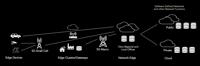 Given that 5G is closely related to telecom, a topology is best illustrated by a telco network topology with 5G and edge computing components, as depicted in Figure 2.