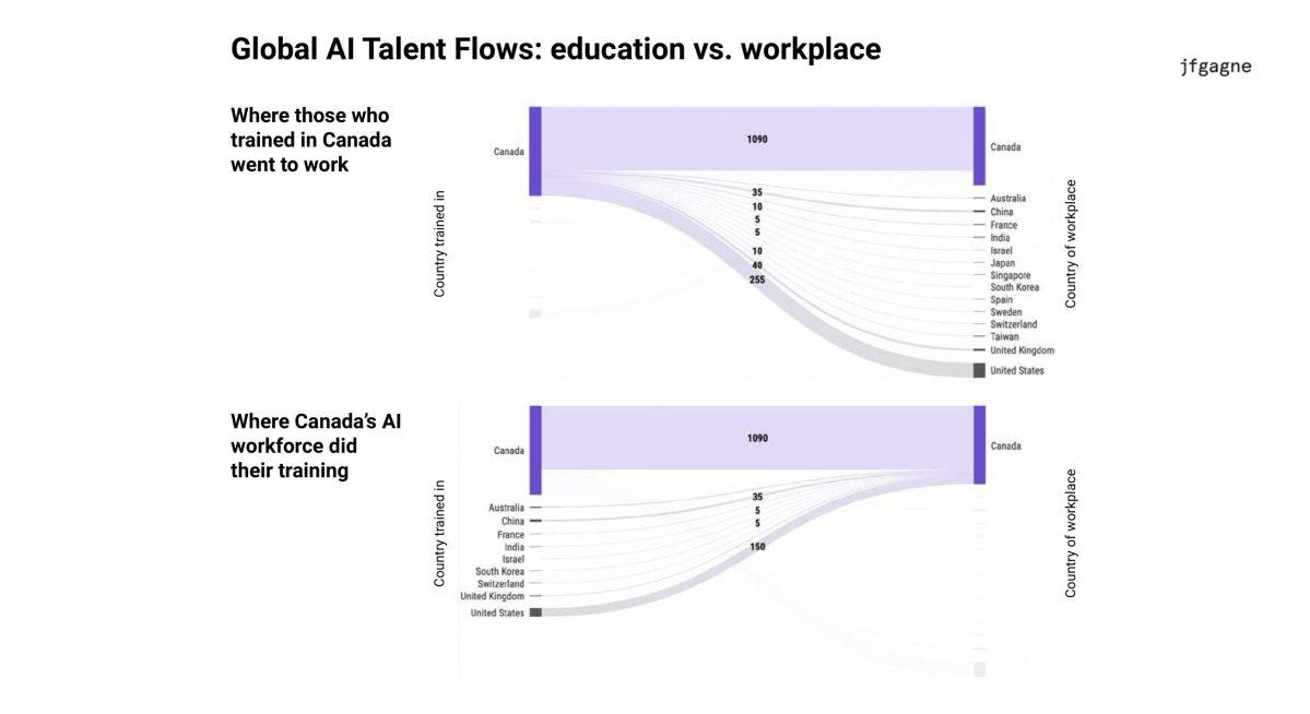 Canadian AI Ecosystem