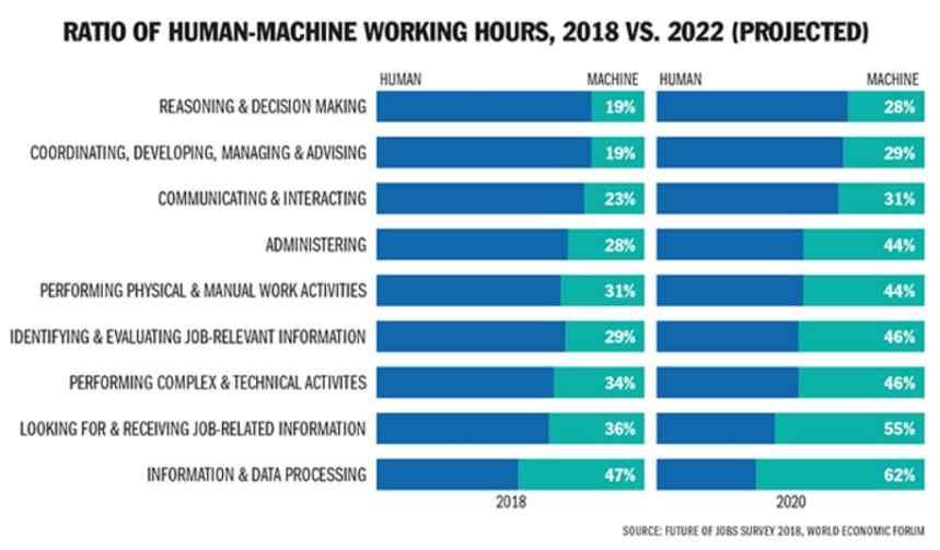 Human vs Machine Working Hours