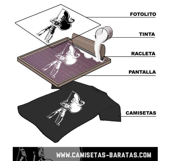 Proceso serigrafia textil