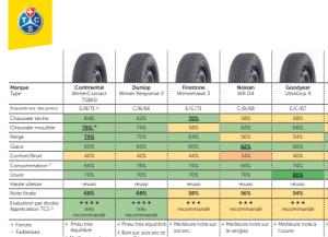 test pneu hiver 2019