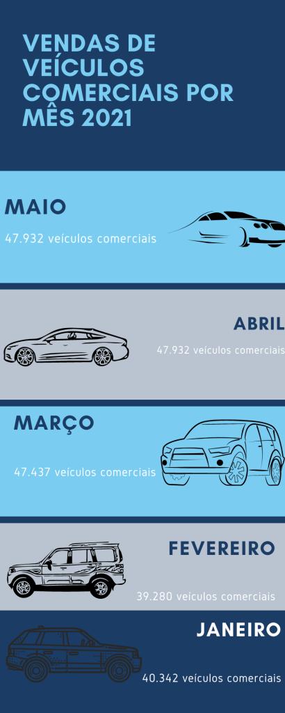 Infográfico estatístico venda de veículos 2021