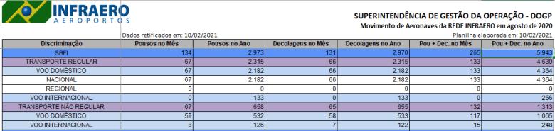 Dados Infraero Aeroporto de Foz do Iguaçu referente a agosto de 2020