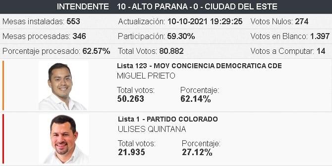 Eleições em Ciudad del Este